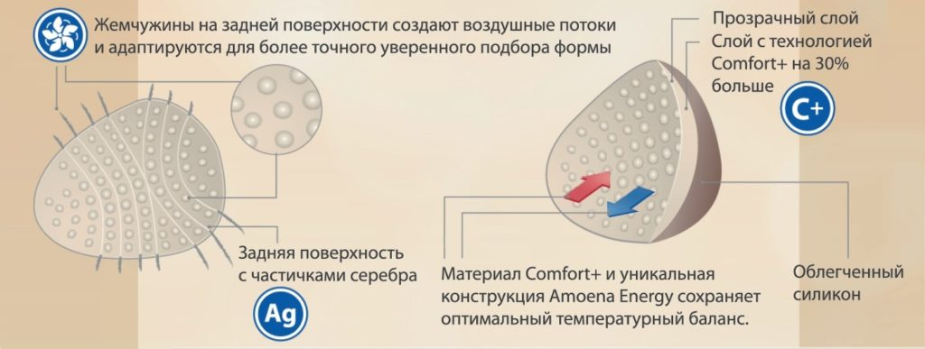 экзопротезы молочной железы амоена